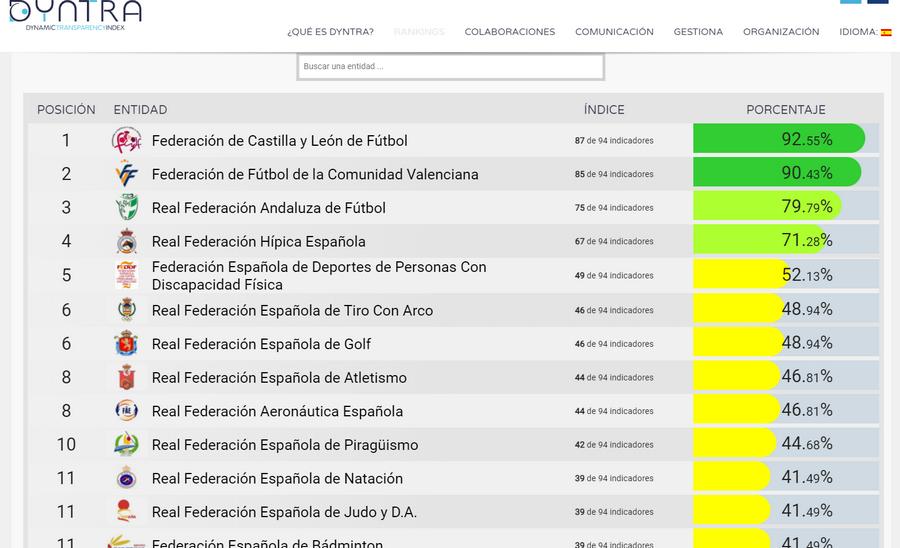 La Federación de Fútbol de Castilla y León, la más transparente de España